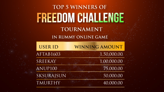 Freedom Challenge-Rummy Winners Graced from Prize Pool of Rs 10 Lacs